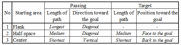 comparison-table-of-passing