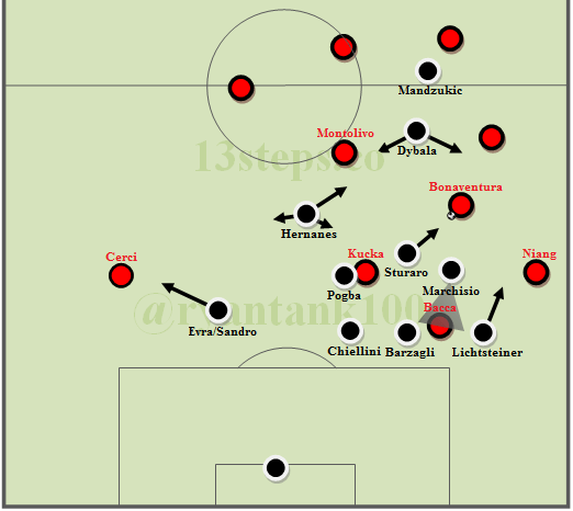 juventus-shifting-and-flank-overloading.png
