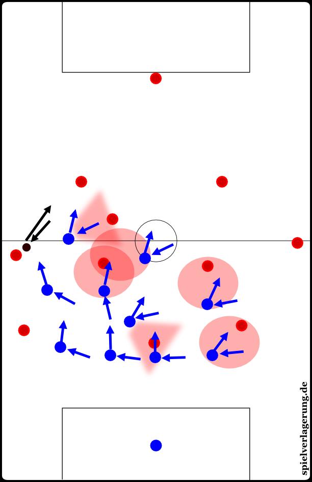 man-oriented zonal marking