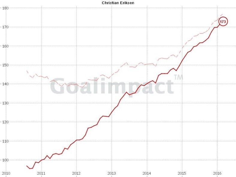 Christian Eriksen Goal Impact