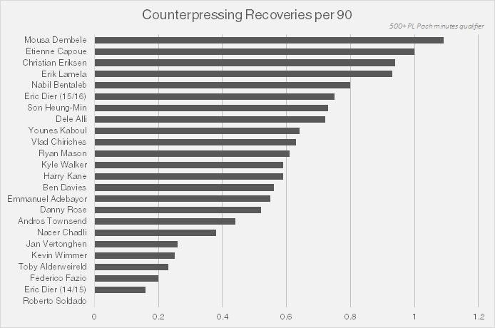 counterpressing recoveries