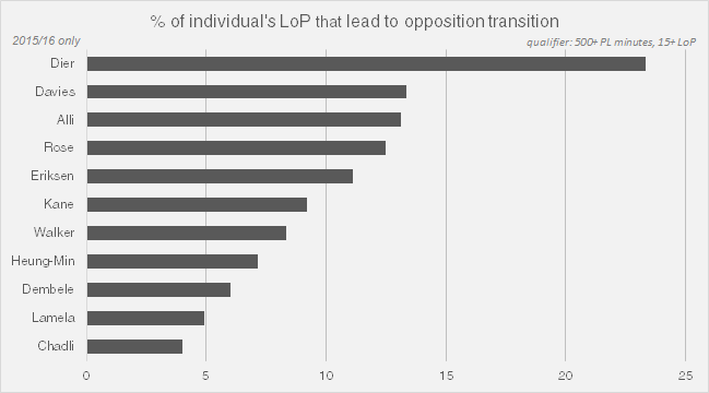 % of individual's LoP that leads to opposition transition